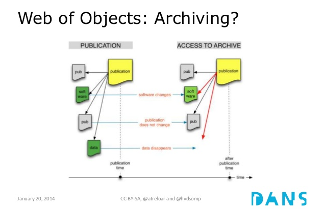Why archiving is more difficult in the Web of Objects